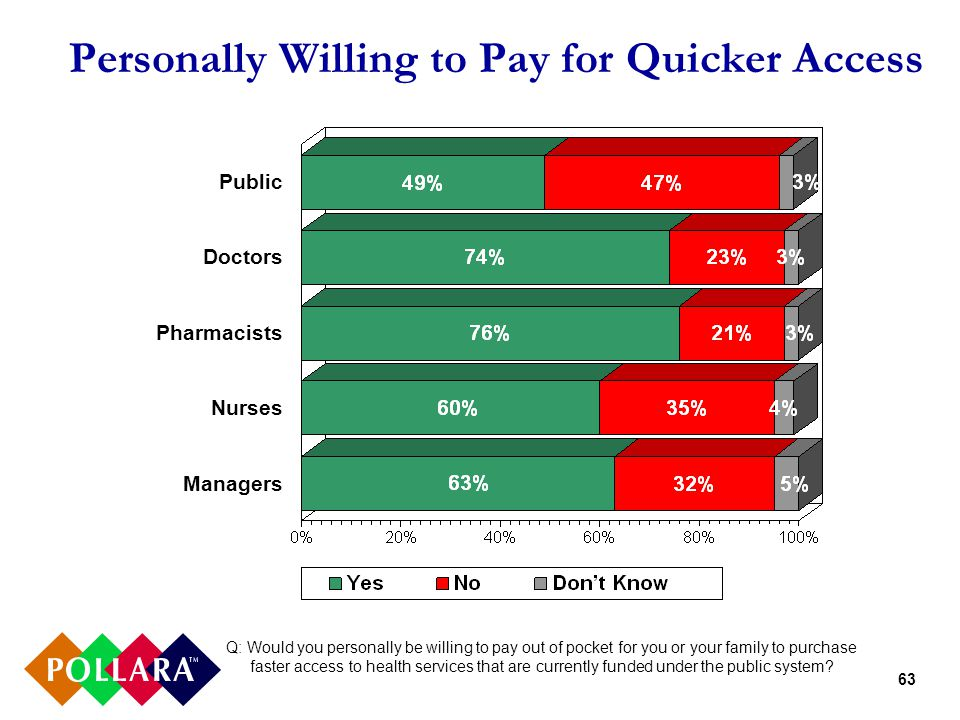 63 Personally Willing to Pay for Quicker Access Q: Would you personally be willing to pay out of pocket for you or your family to purchase faster access to health services that are currently funded under the public system.
