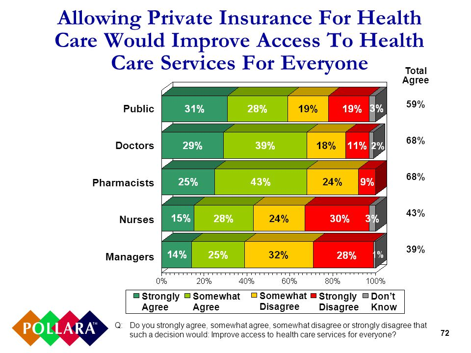 72 Allowing Private Insurance For Health Care Would Improve Access To Health Care Services For Everyone Q: Do you strongly agree, somewhat agree, somewhat disagree or strongly disagree that such a decision would: Improve access to health care services for everyone.