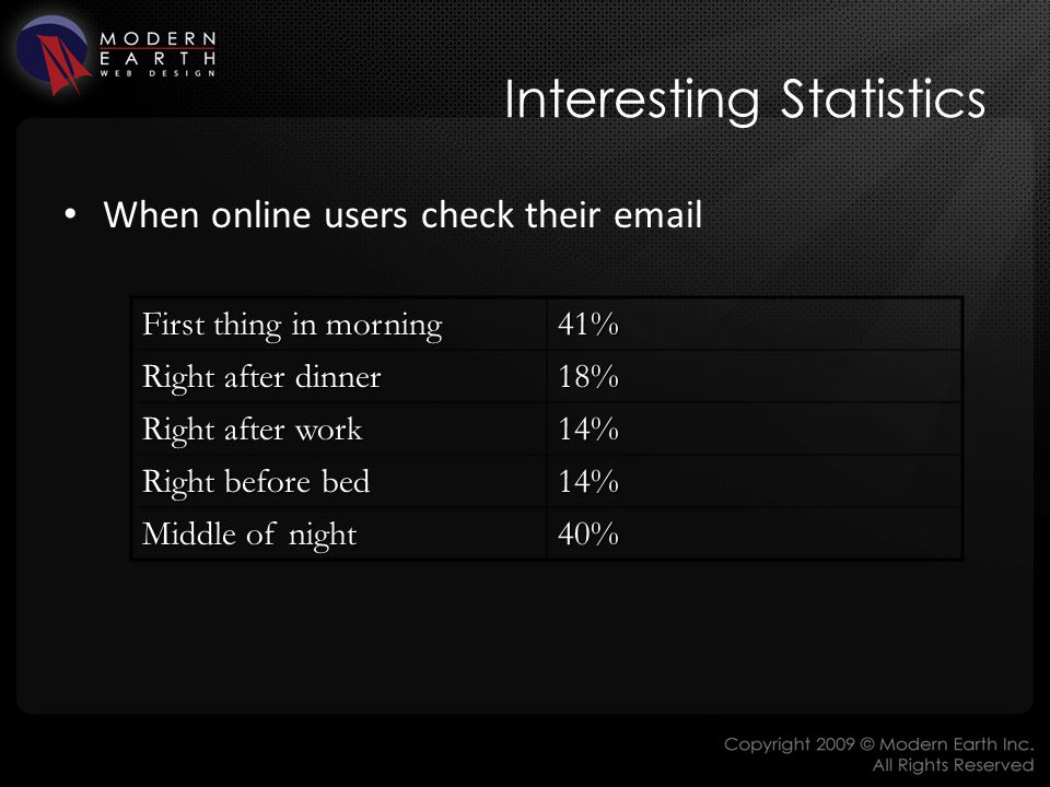 Interesting Statistics When online users check their email First thing in morning 41% Right after dinner 18% Right after work 14% Right before bed 14% Middle of night 40%