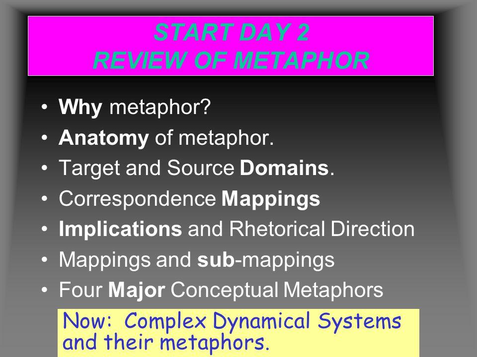 START DAY 2 REVIEW OF METAPHOR Why metaphor. Anatomy of metaphor.