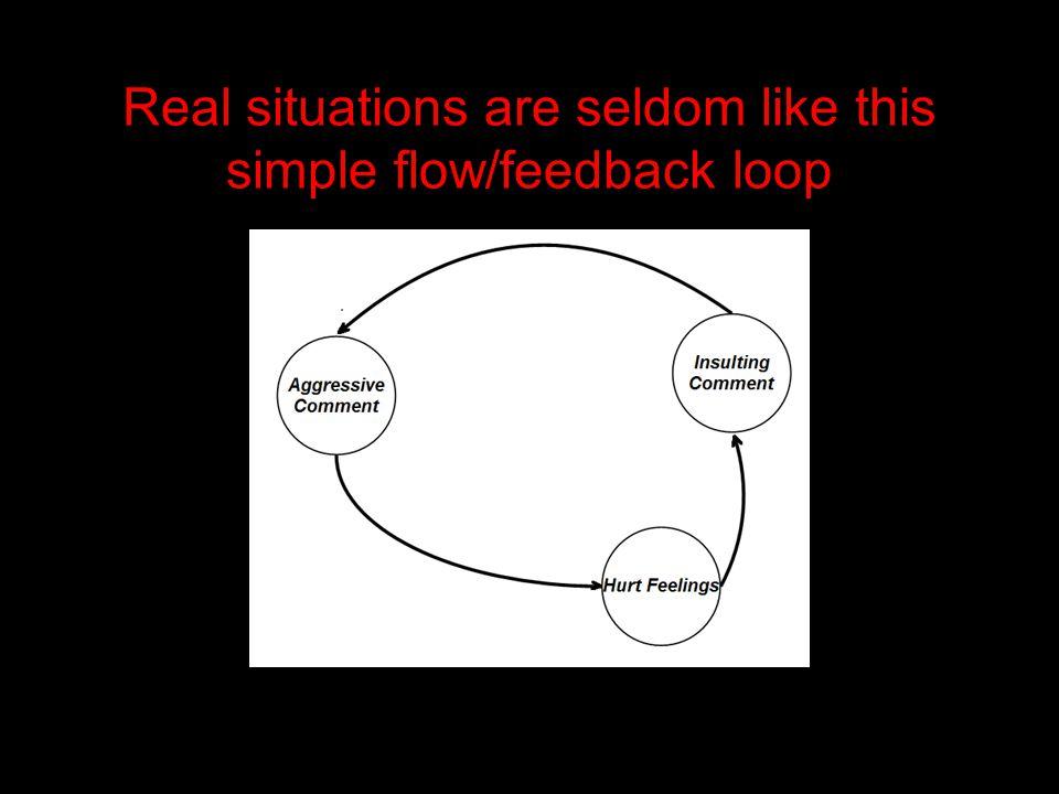 Real situations are seldom like this simple flow/feedback loop