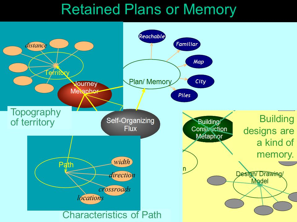 Retained Plans or Memory Building designs are a kind of memory.
