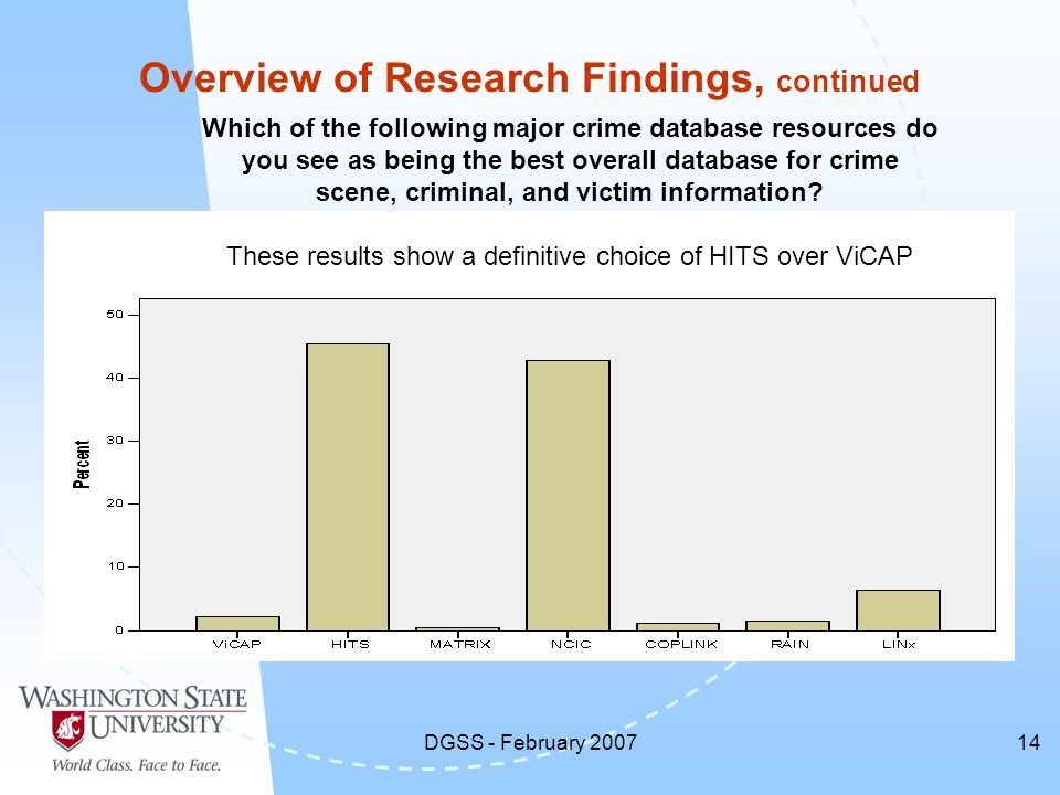 DGSS - February 200714 Overview of Research Findings, continued Which of the following major crime database resources do you see as being the best overall database for crime scene, criminal, and victim information.