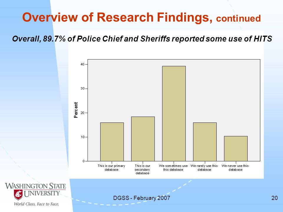 DGSS - February 200720 Overview of Research Findings, continued Overall, 89.7% of Police Chief and Sheriffs reported some use of HITS