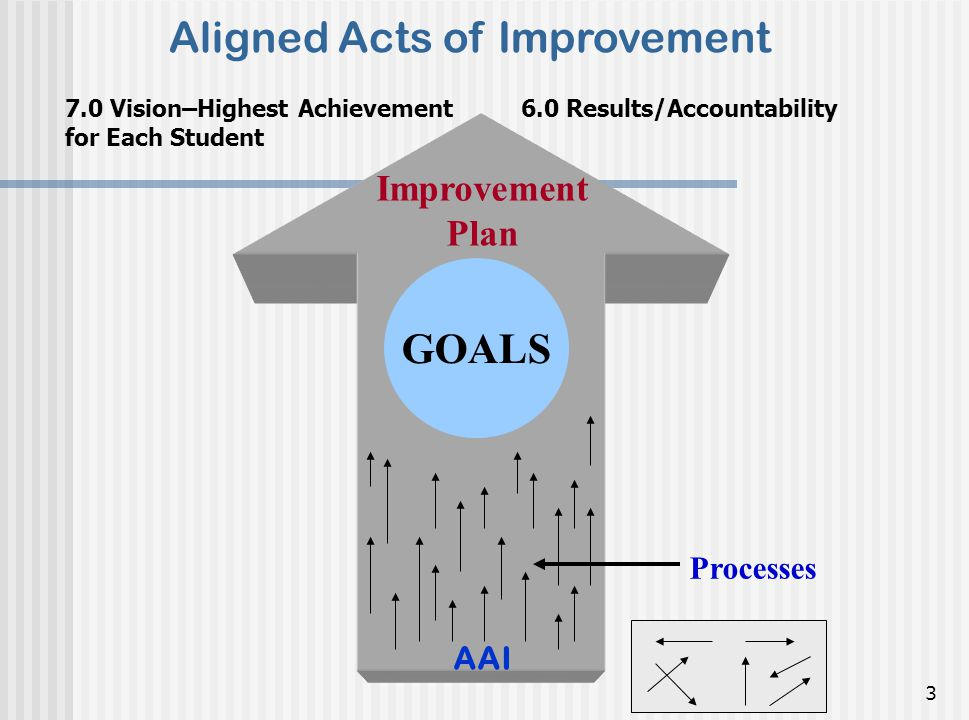 3 Processes Aligned Acts of Improvement 7.0 Vision–Highest Achievement for Each Student 6.0 Results/Accountability Improvement Plan AAI GOALS
