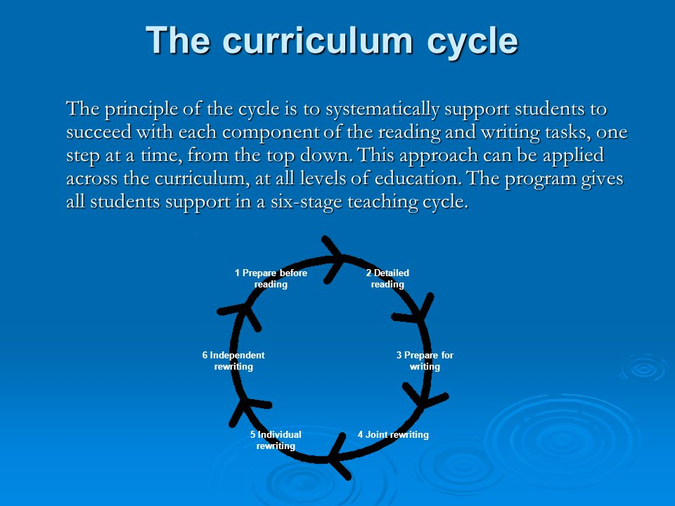 The curriculum cycle The principle of the cycle is to systematically support students to succeed with each component of the reading and writing tasks, one step at a time, from the top down.