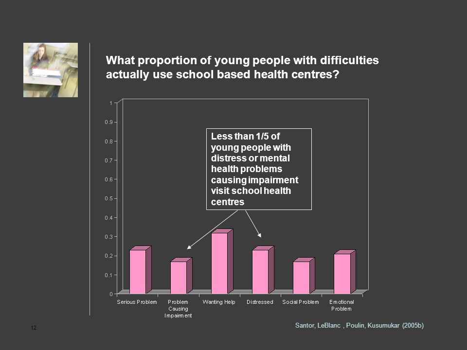 12 What proportion of young people with difficulties actually use school based health centres? Santor, LeBlanc, Poulin, Kusumukar (2005b) Less than 1/