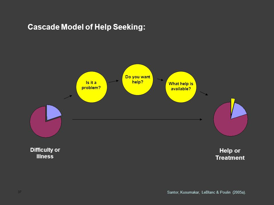 37 Cascade Model of Help Seeking: Do you want help? What help is available? Is it a problem? Difficulty or Illness Help or Treatment Santor, Kusumakar