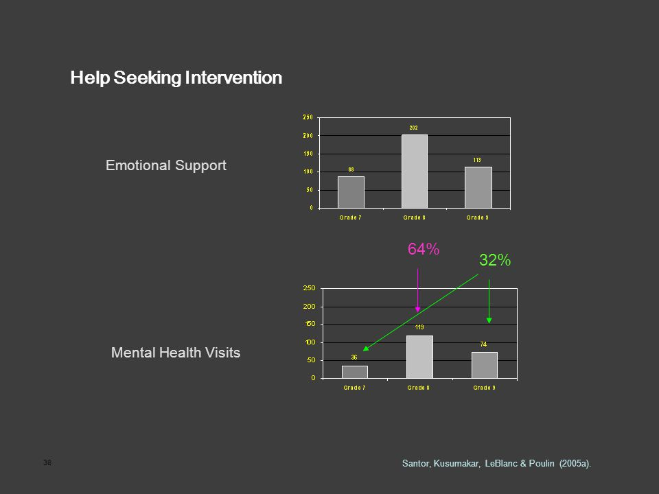 38 Help Seeking Intervention Mental Health Visits Emotional Support Santor, Kusumakar, LeBlanc & Poulin (2005a). 64% 32%