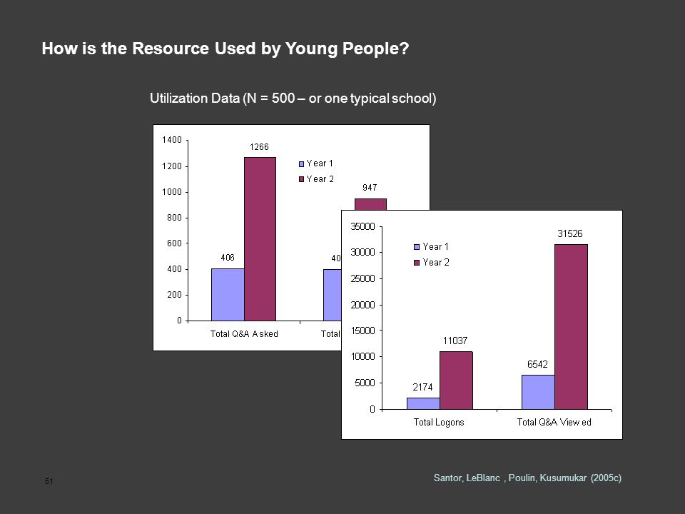 51 Utilization Data (N = 500 – or one typical school) Santor, LeBlanc, Poulin, Kusumukar (2005c) How is the Resource Used by Young People?