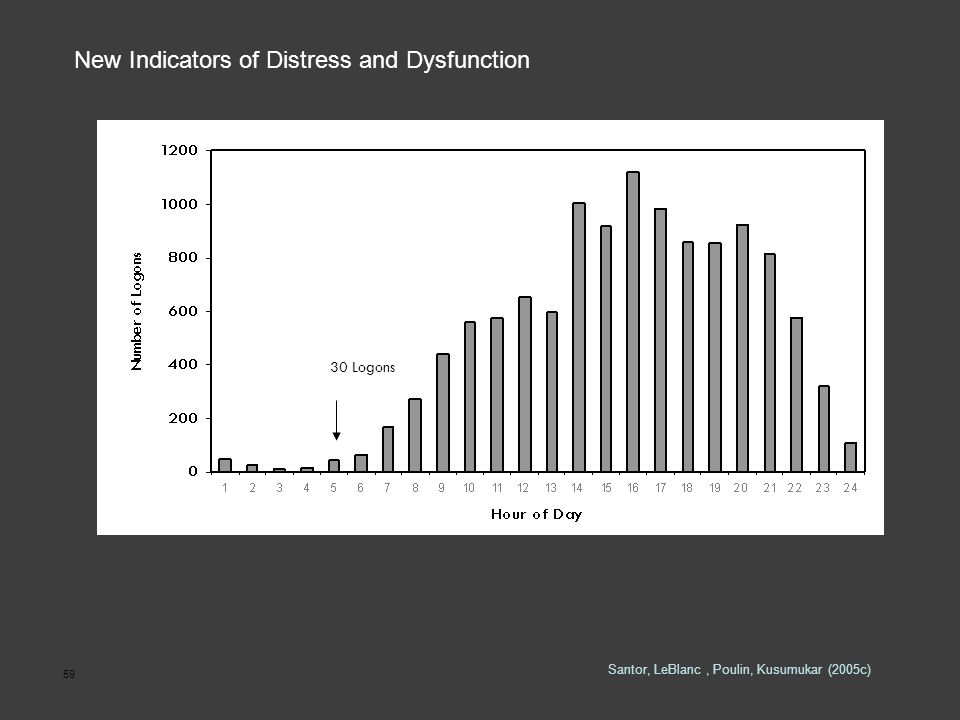 59 30 Logons New Indicators of Distress and Dysfunction Santor, LeBlanc, Poulin, Kusumukar (2005c)