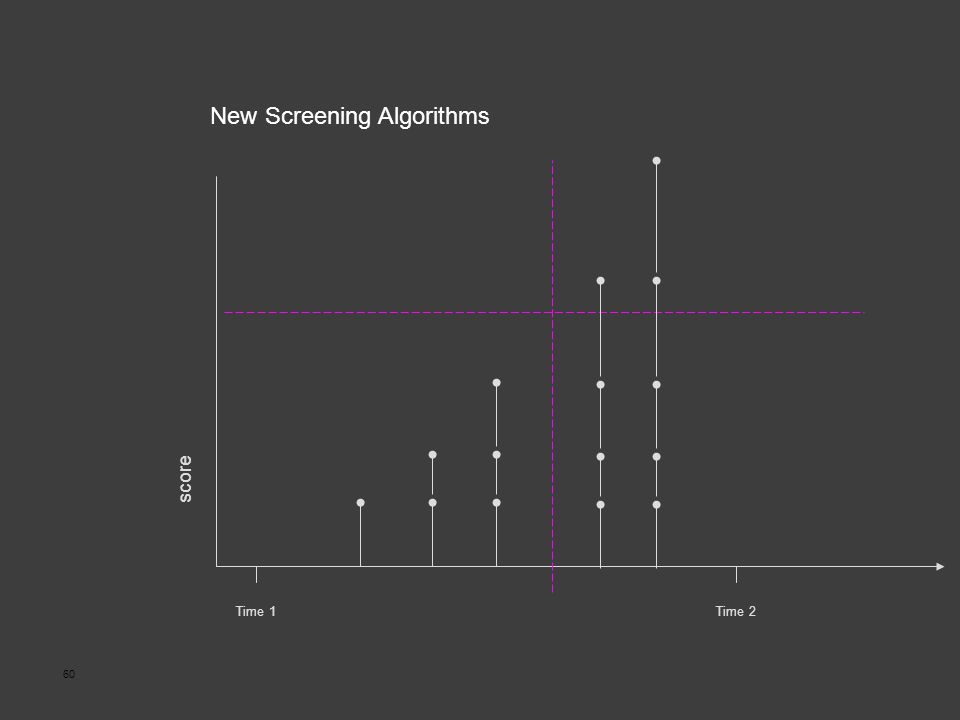 60 Time 1Time 2 score New Screening Algorithms