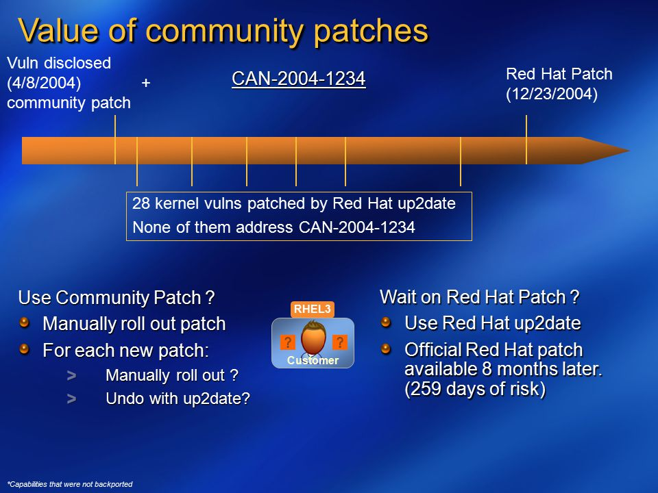 Customer *Capabilities that were not backported Value of community patches Use Community Patch .