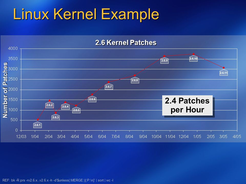 Linux Kernel Example 2.6 Kernel Patches Number of Patches 2.6.1 2.6.2 2.6.3 2.6.4 2.6.6 2.6.7 2.6.8 2.6.10 2.6.11 REF: bk -R prs -rv2.6.x..v2.6.x -h -d $unless(:MERGE:){:P:\n} | sort | wc -l 2.6.5 2.6.9 2.4 Patches per Hour