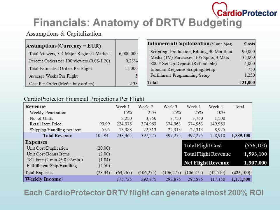 Assumptions & Capitalization Financials: Anatomy of DRTV Budgeting Revenue Week 1Week 2Week 3Week 4Week 5Total Weekly Penetration15%25% 10% No.