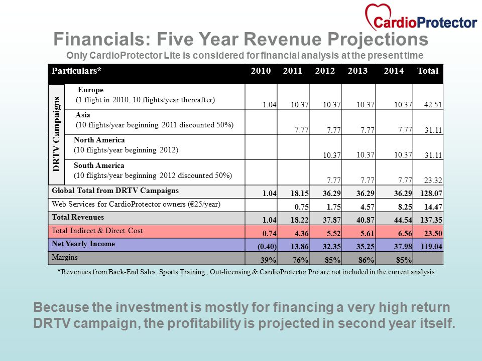 Financials: Five Year Revenue Projections Only CardioProtector Lite is considered for financial analysis at the present time Because the investment is mostly for financing a very high return DRTV campaign, the profitability is projected in second year itself.