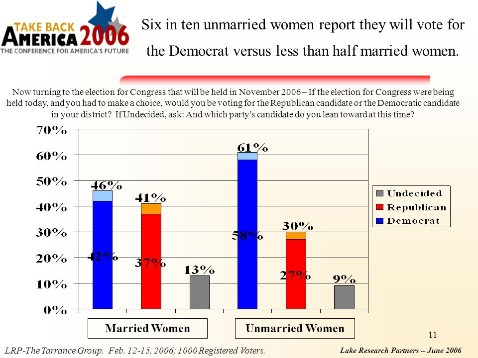 Lake Research Partners – June 2006 11 Six in ten unmarried women report they will vote for the Democrat versus less than half married women.