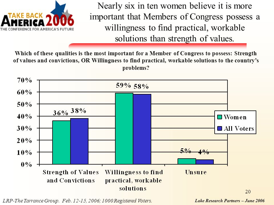 Lake Research Partners – June 2006 20 Nearly six in ten women believe it is more important that Members of Congress possess a willingness to find practical, workable solutions than strength of values.