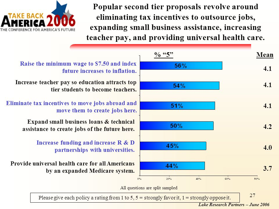 Lake Research Partners – June 2006 27 Popular second tier proposals revolve around eliminating tax incentives to outsource jobs, expanding small business assistance, increasing teacher pay, and providing universal health care.
