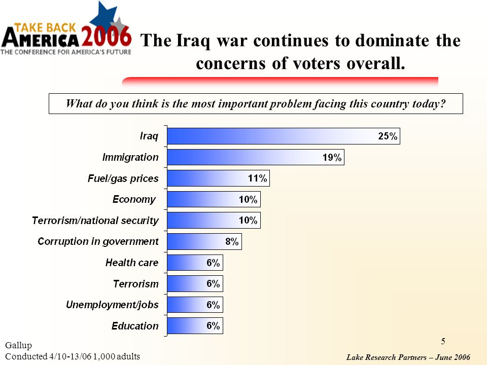 Lake Research Partners – June 2006 5 The Iraq war continues to dominate the concerns of voters overall.