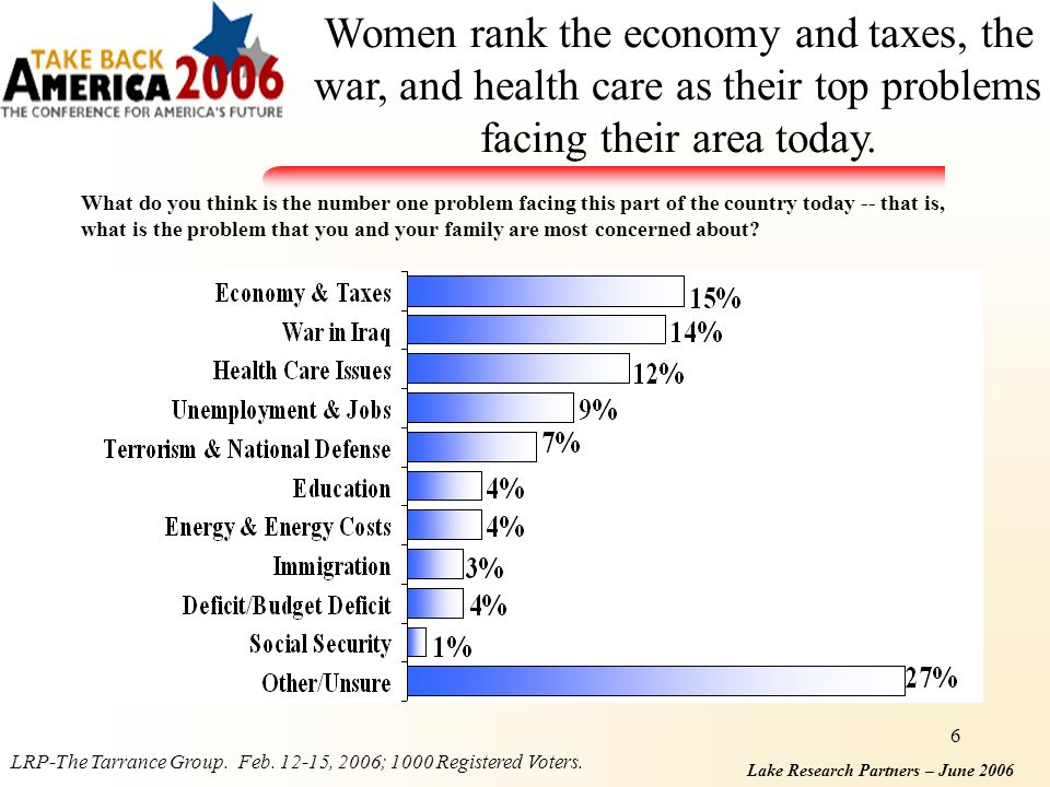 Lake Research Partners – June 2006 6 Women rank the economy and taxes, the war, and health care as their top problems facing their area today.