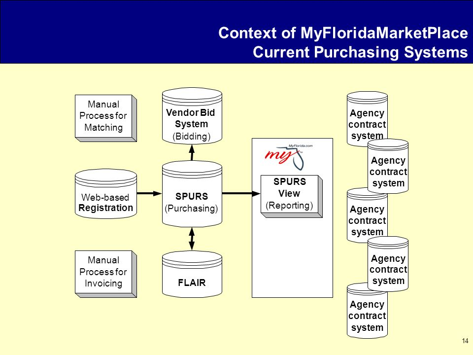 14 Context of MyFloridaMarketPlace Current Purchasing Systems Vendor Bid System (Bidding) SPURS (Purchasing) FLAIR SPURS View (Reporting) Manual Process for Matching Web-based Registration Manual Process for Invoicing Agency contract system Agency contract system Agency contract system Agency contract system Agency contract system