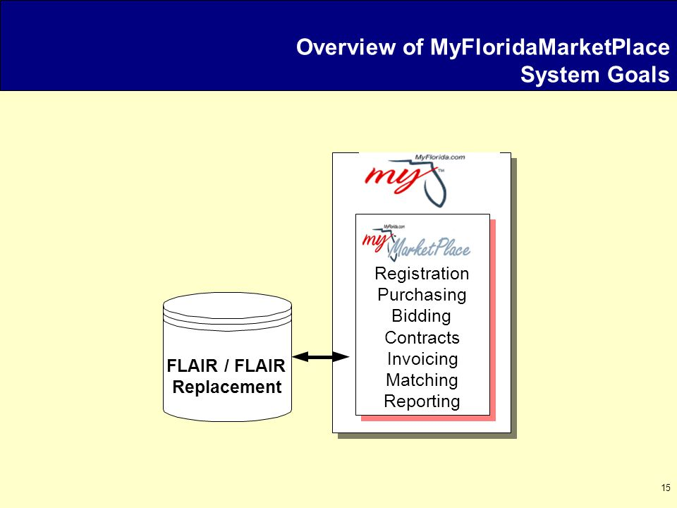 15 Overview of MyFloridaMarketPlace System Goals FLAIR / FLAIR Replacement Registration Purchasing Bidding Contracts Invoicing Matching Reporting
