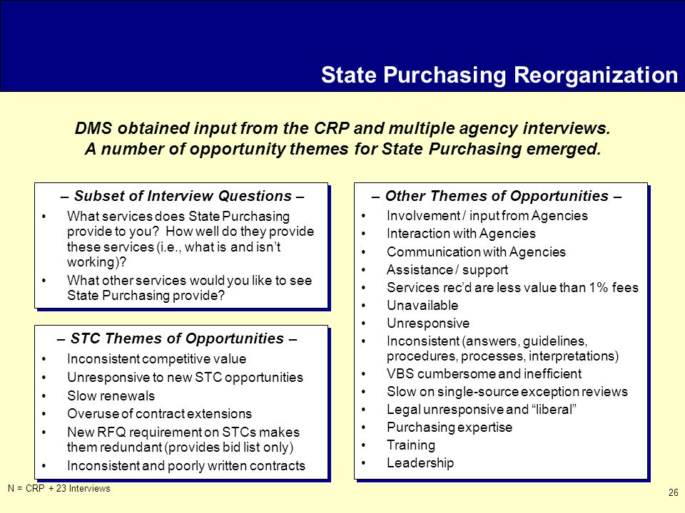 26 State Purchasing Reorganization N = CRP + 23 Interviews – Subset of Interview Questions –– Other Themes of Opportunities – What services does State Purchasing provide to you.
