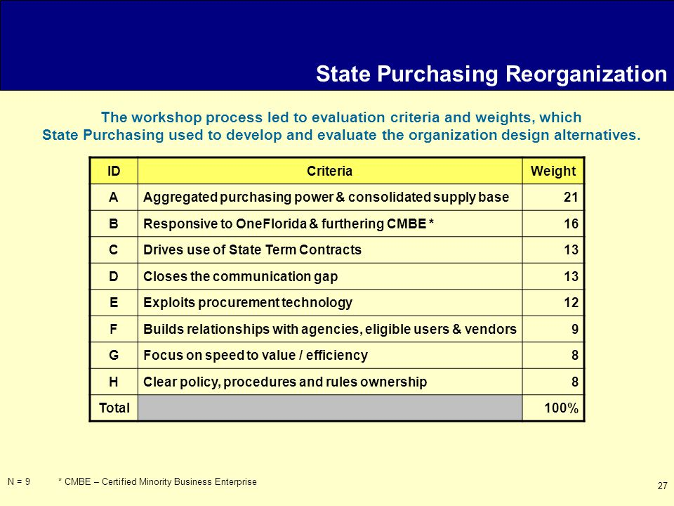 27 State Purchasing Reorganization The workshop process led to evaluation criteria and weights, which State Purchasing used to develop and evaluate the organization design alternatives.