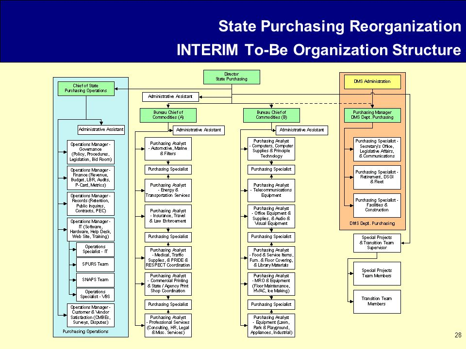 28 State Purchasing Reorganization INTERIM To-Be Organization Structure