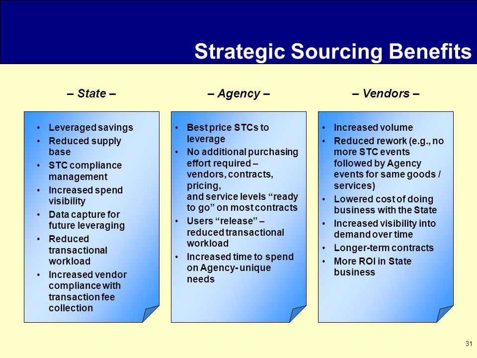31 Strategic Sourcing Benefits – Agency –– State –– Vendors – Leveraged savings Reduced supply base STC compliance management Increased spend visibility Data capture for future leveraging Reduced transactional workload Increased vendor compliance with transaction fee collection Best price STCs to leverage No additional purchasing effort required – vendors, contracts, pricing, and service levels ready to go on most contracts Users release – reduced transactional workload Increased time to spend on Agency- unique needs Increased volume Reduced rework (e.g., no more STC events followed by Agency events for same goods / services) Lowered cost of doing business with the State Increased visibility into demand over time Longer-term contracts More ROI in State business