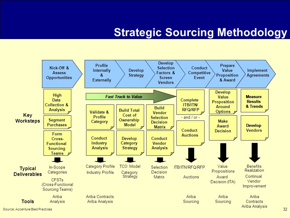 32 Strategic Sourcing Methodology Source: Accenture Best Practices Fast Track to Value Validate & Profile Category Conduct Industry Analysis Build Total Cost of Ownership Model Develop Category Strategy Conduct Supplier Analysis Build Supplier Selection Decision Matrix Conduct Auctions Complete Prepare Fact- Based Negotiation Packages Negotiate Value Propositions Category Profile Industry Profile TCO Model Category Strategy Value Propositions Benefits Realization Develop Measure Results & Trends High-Level Data Collection & Analysis Fast Track to Value Segment Purchases Validate & Profile Category Conduct Industry Analysis Build Total Cost of Ownership Model Develop Category Strategy Conduct Supplier Analysis Build Supplier Selection Decision Matrix Conduct Auctions Complete Prepare Fact- Based Negotiation Packages Negotiate Value Propositions Auctions Form Cross- Functional Sourcing Teams Develop Measure Results & Trends High- Data Collection & Analysis Fast Track to Value Segment Purchases Validate & Profile Category Conduct Industry Analysis Build Total Cost of Ownership Model Develop Category Strategy Conduct Vendor Analysis Build Vendor Selection Decision Matrix Conduct Auctions Complete ITB/ITN/ RFQ/RFP Develop Value Proposition Around Options Make Award Decision In-Scope Categories CFSTs (Cross-Functional Sourcing Teams) Selection Decision Matrix ITB/ITN/RFQ/RFP Continual Vendor Improvement Profile Internally & Externally Develop Strategy Screen Suppliers & Selection Factors Conduct Auctions & Shape & Negotiate Value Propositions Implement Agreements Assess Opportunities Profile Internally & Externally Develop Strategy Screen Suppliers & Selection Factors Conduct Auctions & Shape & Negotiate Value Propositions Kick-Off & Profile Internally & Externally Develop Strategy Develop Selection Factors & Screen Vendors Conduct Competitive Event Prepare Value Proposition & Award Implement Agreements Kick-Off & Assess Opportunities - Form Cross- Functional Sourcing Teams Develop Vendors Measure Results & Trends Tools Ariba Contracts Ariba Analysis Ariba Sourcing Ariba Contracts Ariba Analysis Award Decision (ITA) Ariba Analysis Typical Deliverables Key Worksteps - and / or -