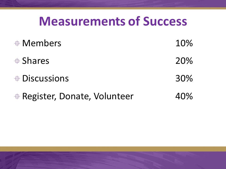 Measurements of Success  Members10%  Shares20%  Discussions30%  Register, Donate, Volunteer40%