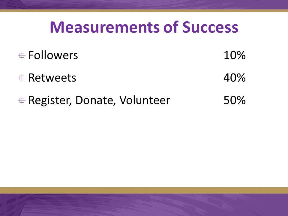 Measurements of Success  Followers10%  Retweets40%  Register, Donate, Volunteer50%