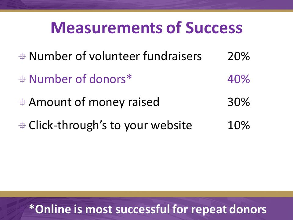 Measurements of Success  Number of volunteer fundraisers20%  Number of donors*40%  Amount of money raised30%  Click-through's to your website10%  *Online is most successful for repeat donors