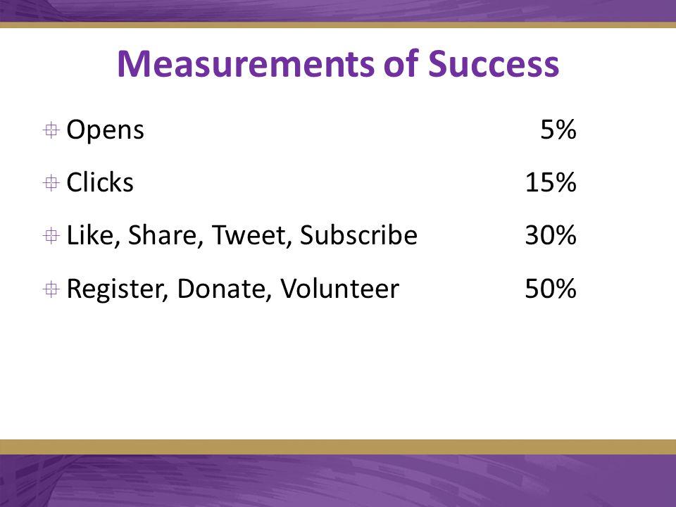 Measurements of Success  Opens5%  Clicks15%  Like, Share, Tweet, Subscribe30%  Register, Donate, Volunteer50%