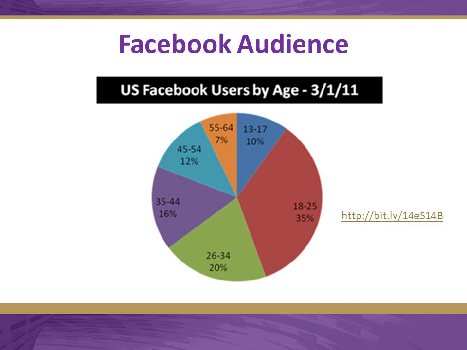 Facebook Audience  http://bit.ly/14eS14B http://bit.ly/14eS14B