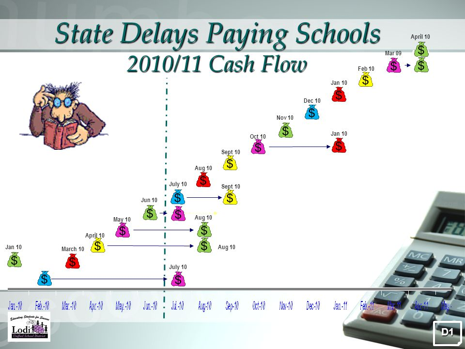State Delays Paying Schools 2010/11 Cash Flow Feb 10July 10 March 10 April 10 May 10 Jun 10 Aug 10 Sept 10 Oct 10 Nov 10 Dec 09 Dec 10 Jan 10 Sept 10 Aug 10D1 Jan 10 Aug 10 July 10 Aug 10 Feb 10 Mar 09 April 10 Jan 10