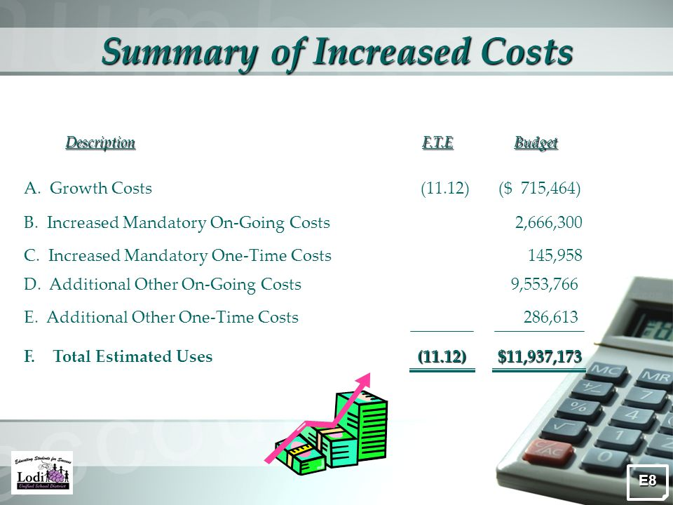 Summary of Increased Costs DescriptionF.T.EBudget A.