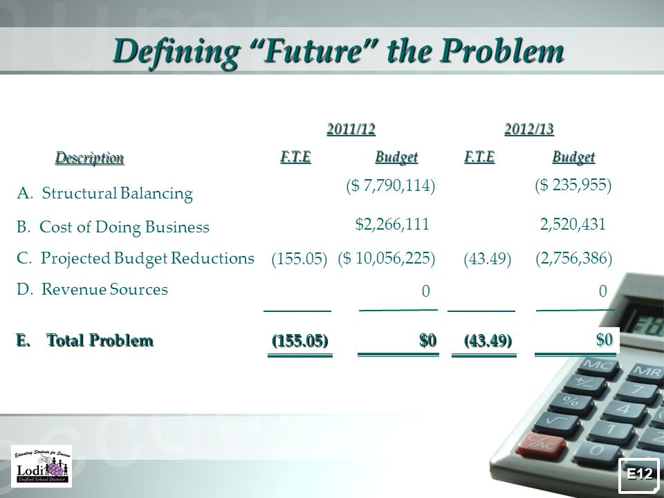 Defining Future the Problem Description Budget A.