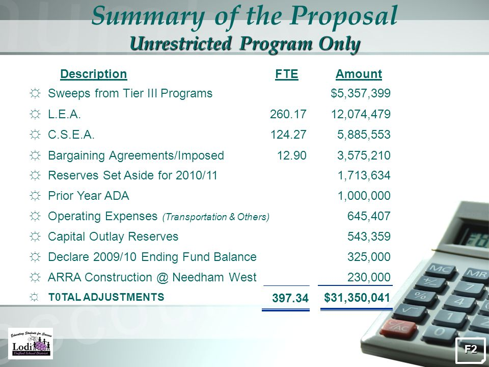 Unrestricted Program Only Summary of the Proposal Unrestricted Program Only ☼Sweeps from Tier III Programs$5,357,399 DescriptionAmountFTE ☼Bargaining Agreements/Imposed3,575,21012.90 ☼L.E.A.12,074,479260.17 ☼C.S.E.A.5,885,553124.27 ☼Reserves Set Aside for 2010/111,713,634 ☼Prior Year ADA1,000,000 ☼Operating Expenses (Transportation & Others) 645,407 ☼Capital Outlay Reserves543,359 ☼Declare 2009/10 Ending Fund Balance325,000 ☼ARRA Construction @ Needham West230,000 ☼T0TAL ADJUSTMENTS $31,350,041 397.34 F2