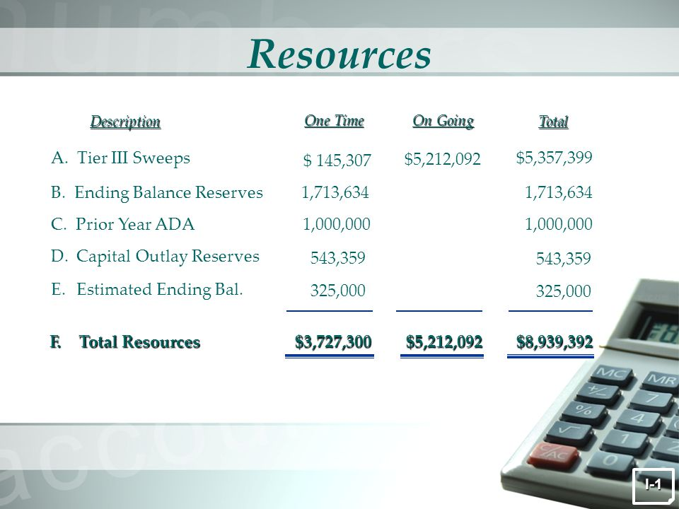 Resources DescriptionTotal One Time On Going A.Tier III Sweeps $5,357,399 $5,212,092 B.