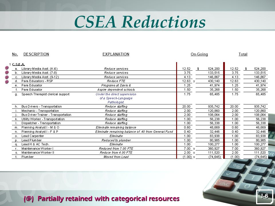 CSEA Reductions I-6 (@) Partially retained with categorical resources DESCRIPTIONEXPLANATIONOn-GoingNo.