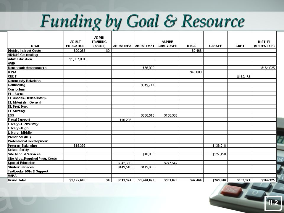 Funding by Goal & Resource II-2