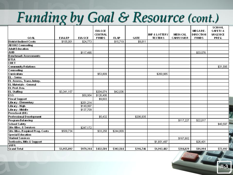 Funding by Goal & Resource (cont.) II-3