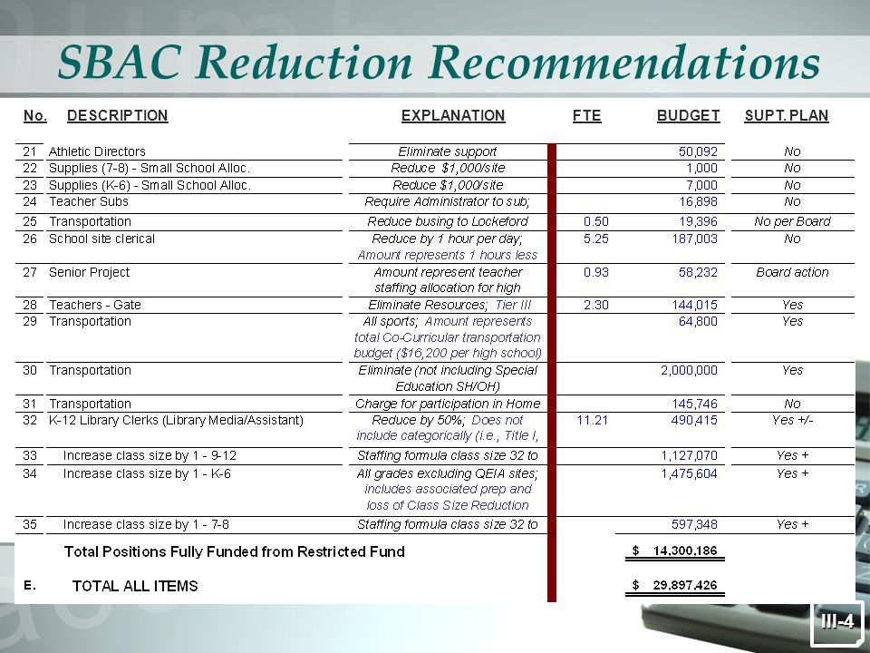 SBAC Reduction Recommendations DESCRIPTIONEXPLANATIONNo. III-4 SUPT. PLANBUDGET FTE