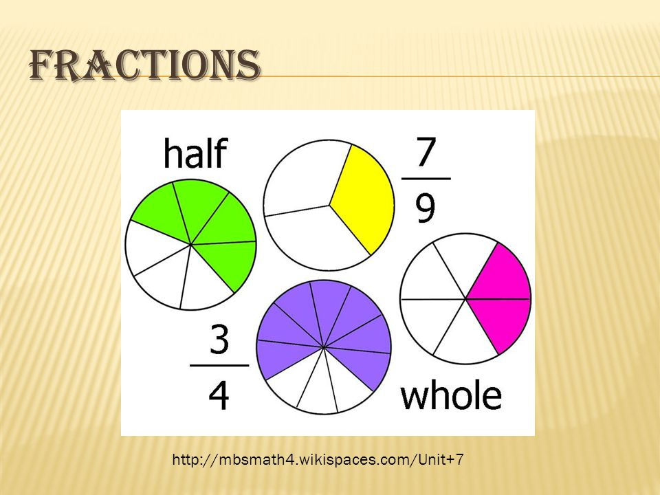 FRACTIONS http://mbsmath4.wikispaces.com/Unit+7
