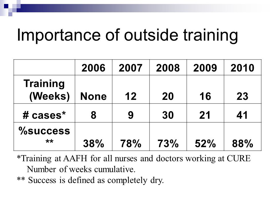 Importance of outside training 20062007200820092010 Training (Weeks)None12201623 # cases*89302141 %success **38%78%73%52%88% *Training at AAFH for all nurses and doctors working at CURE Number of weeks cumulative.