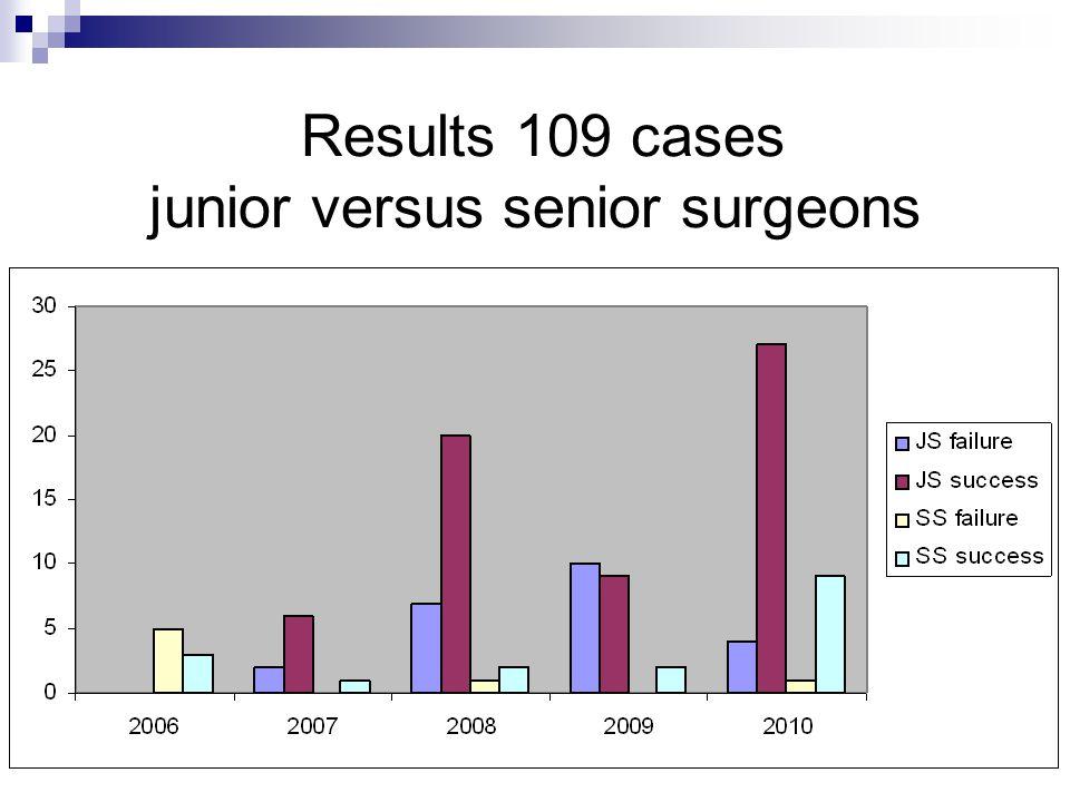 Results 109 cases junior versus senior surgeons