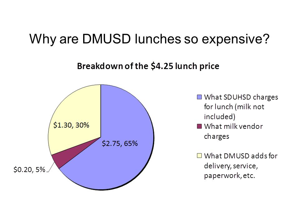 Why are DMUSD lunches so expensive